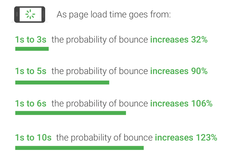 google page loading speed report Blog Exposure: 9 Proven Guide to Gain Lots of Exposure