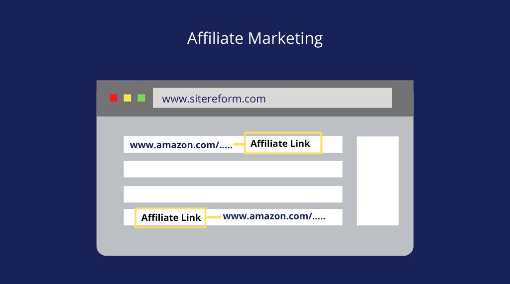 affiliate marketing How to Make Money Blogging in 2021 (Mega Guide)