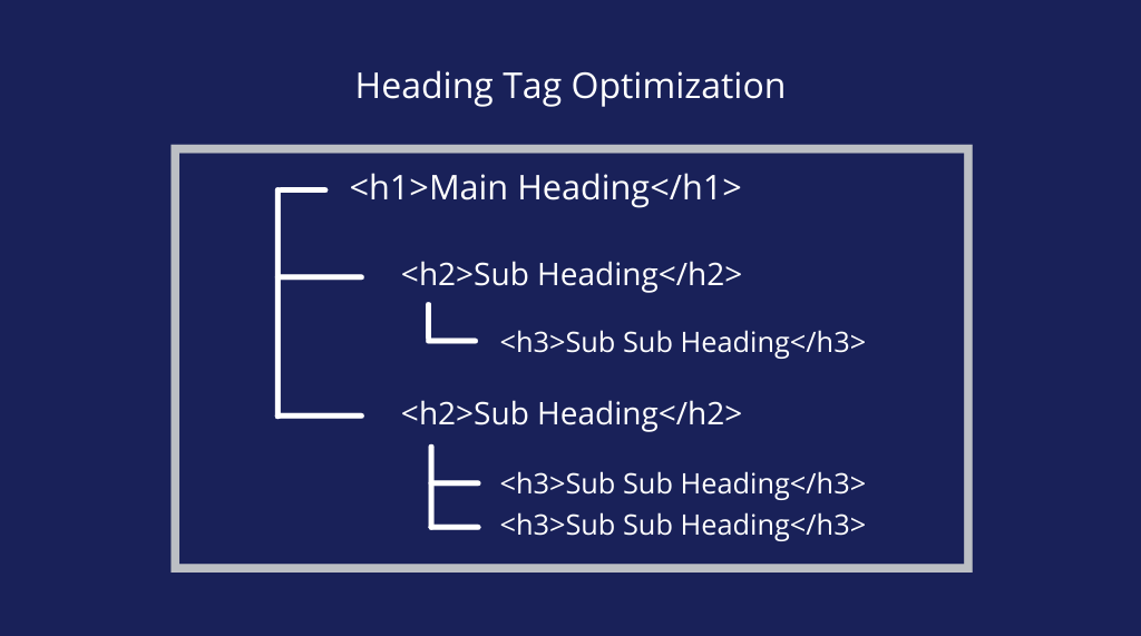 good heading tags structure Actionable On-Page SEO Techniques for 2021 to Double Your Organic Traffic