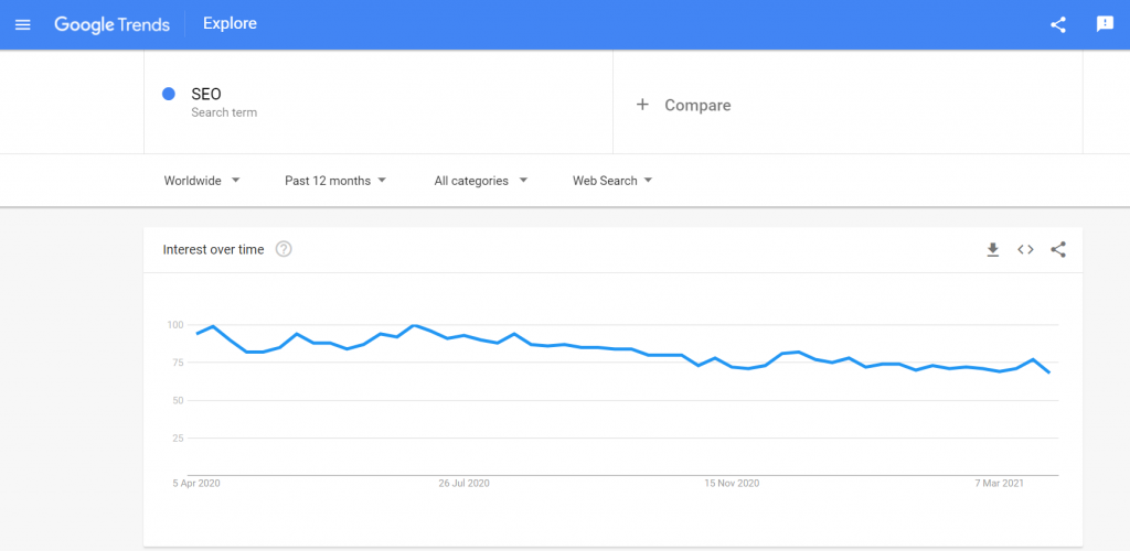 google trends topic finding for blog 4 Free Ways to Find Trending Topics for Blog in 2021